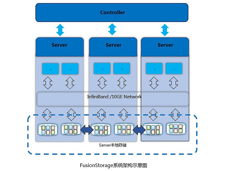 FusionStorage分布式存储系统